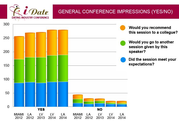 Online dating comparison chart